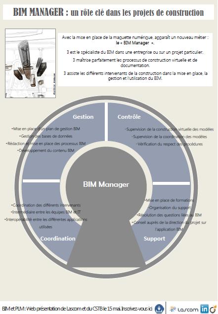 Focus sur le métier de BIM Manager