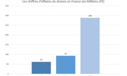 Le drone meilleur allié ou cauchemar des chefs de chantier ?
