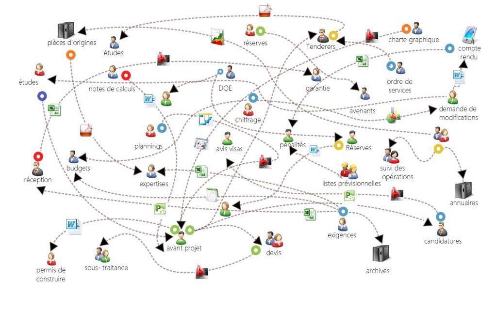 Illustration des enjeux de collaboration dans les projets d'ingénierie