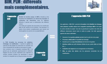 BIM & PLM : la complémentarité expliquée en infographie