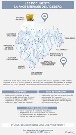 Infographie : les documents, la face émergée de l'iceberg dans l'ingénierie