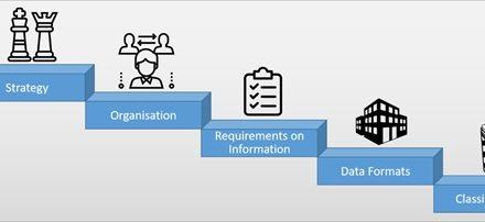 ISO, PAS, VDI, IFC, COBie, BCF… Comment assurer la collaboration BIM dans les projets de BTP ?