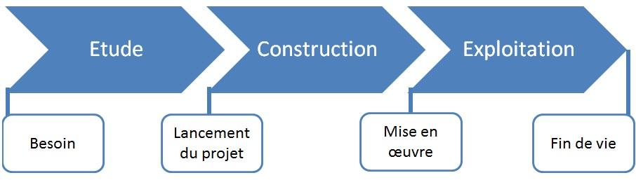Exemple de phasage détaillé d'un projet de construction