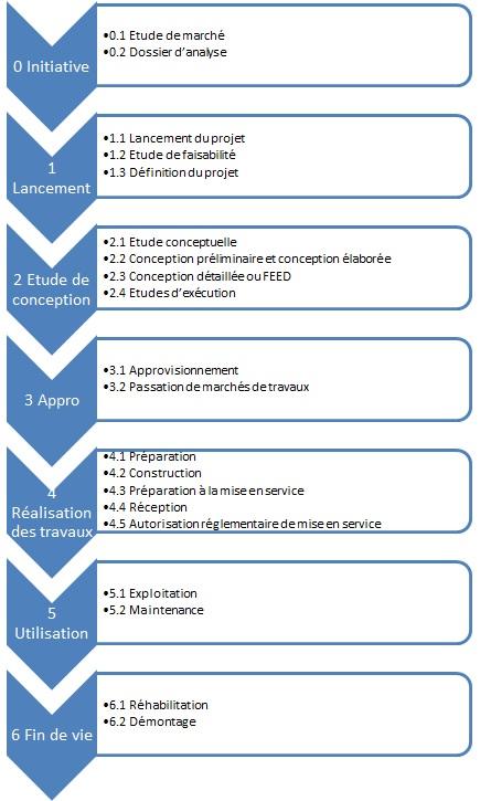 Détails des phases d'un projet de BTP