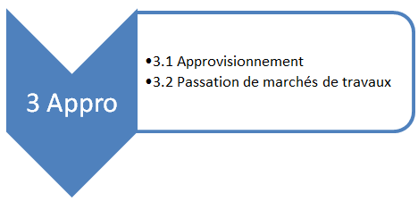 Phase d'approvisionnement