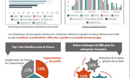 Le BIM en France : où en est-on ?