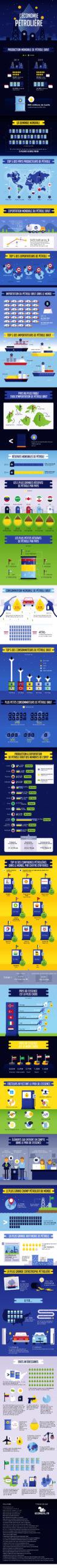 Infographie économie pétrolière