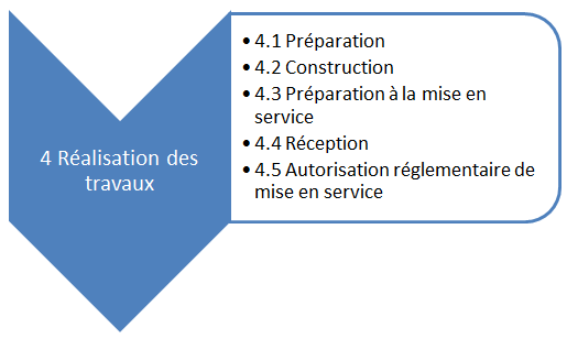Projet : focus sur la phase de réalisation des travaux
