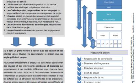 Gestion de projet : coordonner des intervenants diversifiés